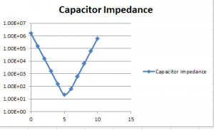 Real Capacitor Impedance