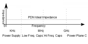 Ideal PDN Impedance